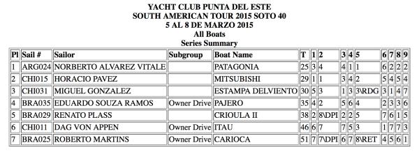 Resultados Sudamericano Soto 40 - Punta del Este