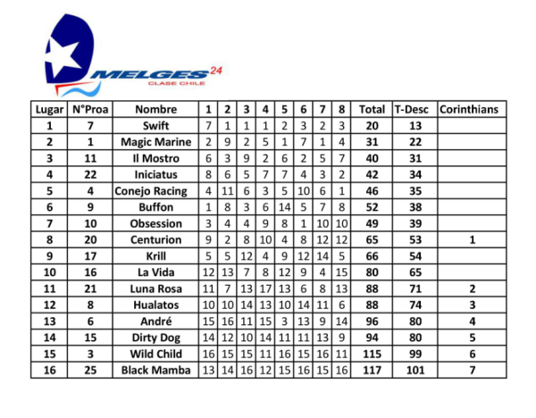 Resultados Finales Nacional Melges 24 2016