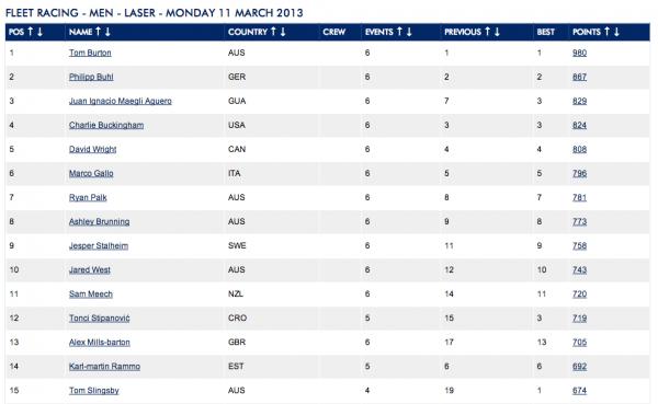 ISAF Laser Ranking 11Mar2013