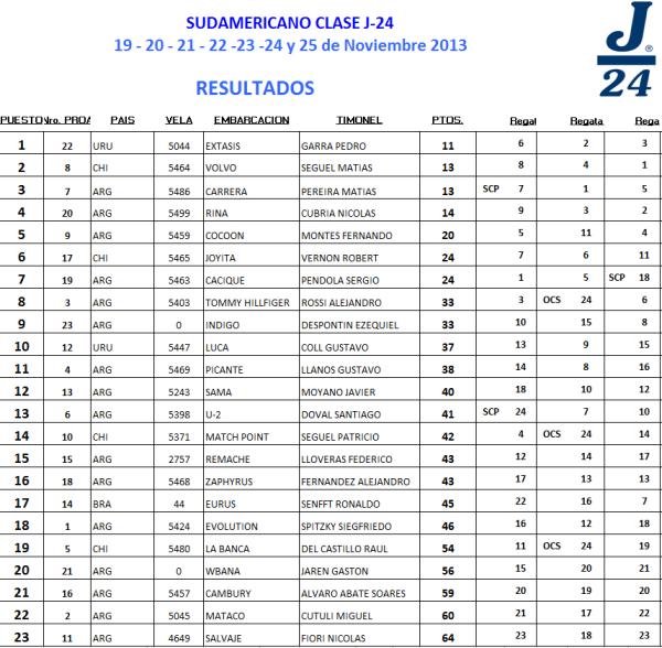 Resultados Sudamericano J24 dia 1