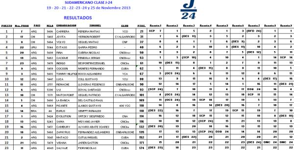 Resultados Sudamericano J24 finales